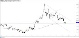 Dailyfx Charts Us Dollar Charts Euro Pound Silver Outlook More