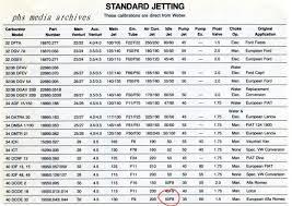 Idle Jet Size On 40 Dcoe Alfa Romeo Forums