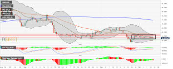 Monero Price Analysis Xmr Usd Finds Resistance At The Sma