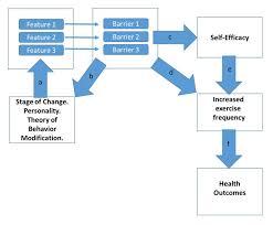 common essay topics related to health