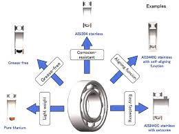 440c Heat Treat Chart Bearing Materials Choosing The Right Alloy To Meet Your