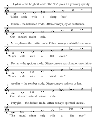 Major Scale Modes Chart Music Modes Bing Images In 2019 Music Chords Music