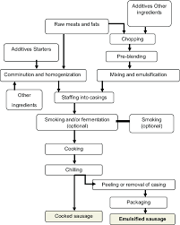 Meat Smoking Chart Pdf Flow Chart Of The Process For The Industrial Production Of
