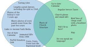 Venn Diagram Of Eastern Church And Western Church Venn Diagram Of Eastern Church And Western Church Rome