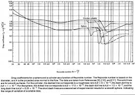 Drag Coefficient Chart Meeg630