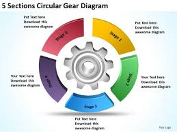 Circular Gear Diagram Example Of Executive Summary For