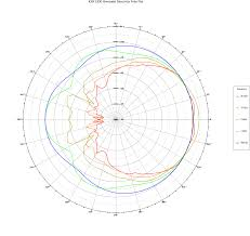 kef ls50 frequency response. kef ls50 h polar plot kef ls50 frequency response
