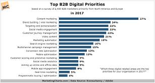 B2b Digital Marketing Priorities Chart