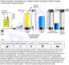 water filter system diagram. Fine System Chlorinators  Residential Well Water Treatment Iron Filters Acid  Neutralizers In Filter System Diagram
