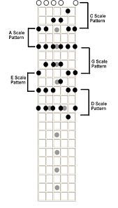 How To Read Guitar Scale Charts The Lead Guitar 101 Dashboard