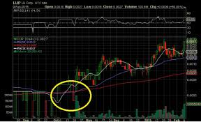 Penny Stocks 10 Day Moving Average Examples Penny Stock