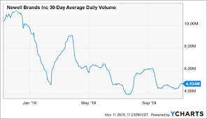 3 Big Stock Charts For Tuesday Exxon Mobil Newell Brands