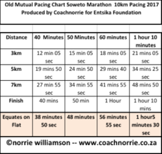 Secure Your 2017 Soweto Marathon Pacing Free Here Coach