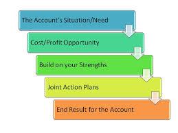 Writing Killer Profit Improvement Proposals - Sales & Management ...