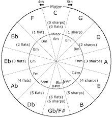 The Circle Of Fifths How To Play By Ear