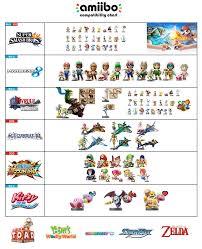 Amiibo Compatibility Videogames Video Games