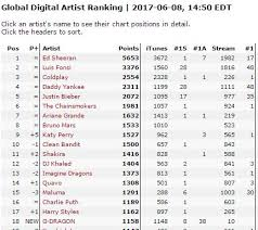 Info Overview Of Itunes Charts For G Dragon Kwon Ji Yong