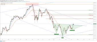 Saudi Arabia Stock Market Chart Technical Analysis Update Tadawul All Share Index Tasi