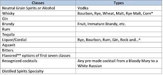 Alcohol Types Chart Murrays Fools Craft Distilling Blog Sarah Murrays