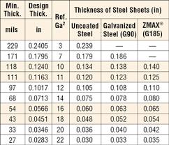 Metal Roof Gauge Thickness Chart Steel Stud Gauge Thickness Chart Mm Www Bedowntowndaytona Com