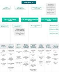 Home Organization Chart Organization Chart Homepage Home