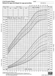 2000 Cdc Growth Charts For The United States Stature For