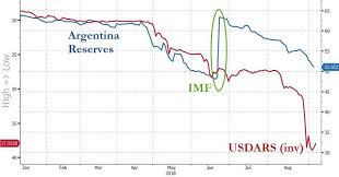 Visualizing Argentinas Bank Run In 1 Crazy Chart