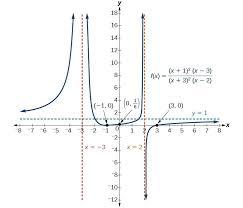 graph of f x x 1 2 x