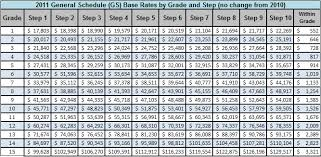 Wg Pay Scale Chart Wg Pay Grade Chart