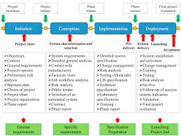 Project Management Importance For Diagnostic Laboratories