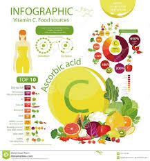 Vitamin C Food Sources Chart Vitamin C Or Ascorbic Acid Stock Vector Illustration Of