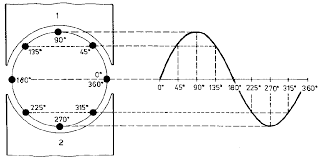 alternating current diagram. characteristics of alternating current diagram o