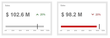 Bullet Charts Explained With 5 Use Cases Visual Bi Solutions
