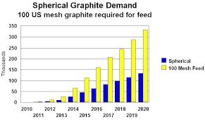 Graphite Flake Size Chart Graphite Graphite Stocks