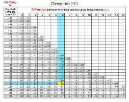 dew point chart weather ms grabowski s earth science