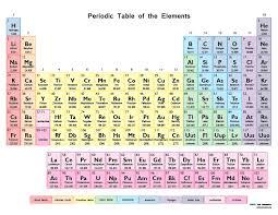 Unit B : Matter & Chemical Change I — Mr Kurpinski's