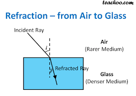 How Light Travels Refraction Of Light Through A Glass Slab Explained Teachoo