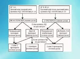 Артериальная гипертония дипломная работа Артериальное давление  Артериальная гипертония дипломная работа