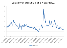 Eur Usd Volatility Chart Eur Usd Steady After Volatility Drops To A Multi Year Low