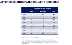 Jetblues Ceo Warns Air Travel Near Shutdown Tipping Point