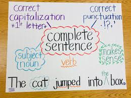 Complete Sentence Anchor Chart Complete Sentences Anchor Chart Sentence Anchor Chart