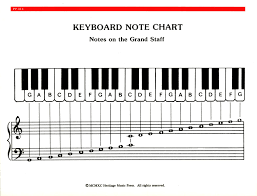 Music Notes Piano Chord Chart In 2019 Piano Keyboard Notes