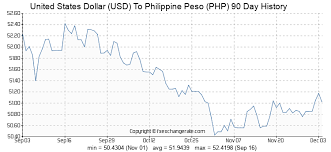 Usd To Php Exchange Rate History Chart United States Dollar Usd To Philippine Peso Php Exchange