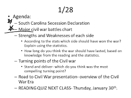Civil War Strengths And Weaknesses Chart 1 28 Agenda South Carolina Secession Declaration Major