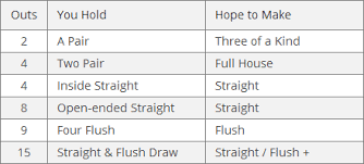 Poker Drawing Odds Outs Pokerology Com