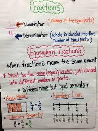 Fractions 4 Nbt 1 3 Pinney 4th Grade