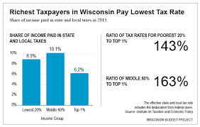 Low Income Taxpayers In Wisconsin Pay Much Higher Rate Than
