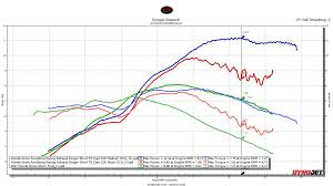 Dyno Chart For My Engine Mods Honda Grom