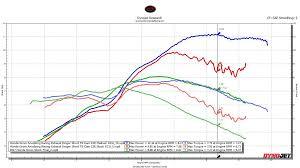 Honda Grom Sprocket Chart Dyno Chart For My Engine Mods Honda Grom