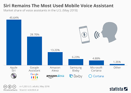 Chart Siri Remains The Most Used Mobile Voice Assistant